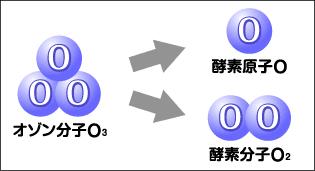 オゾン構造図